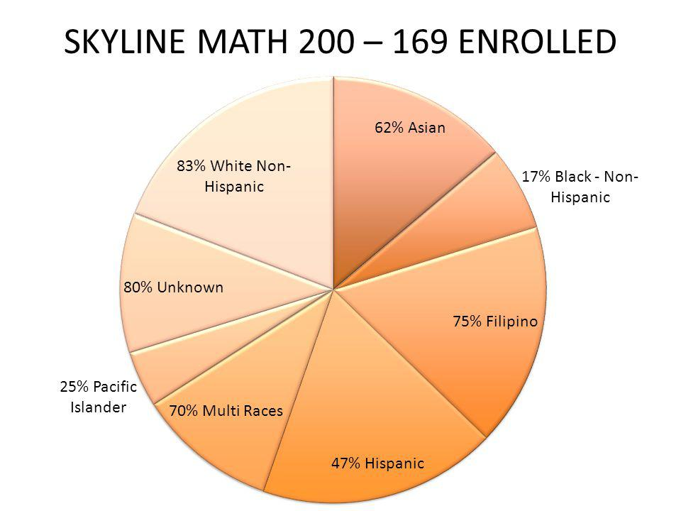 SKYLINE MATH 200 – 169 ENROLLED