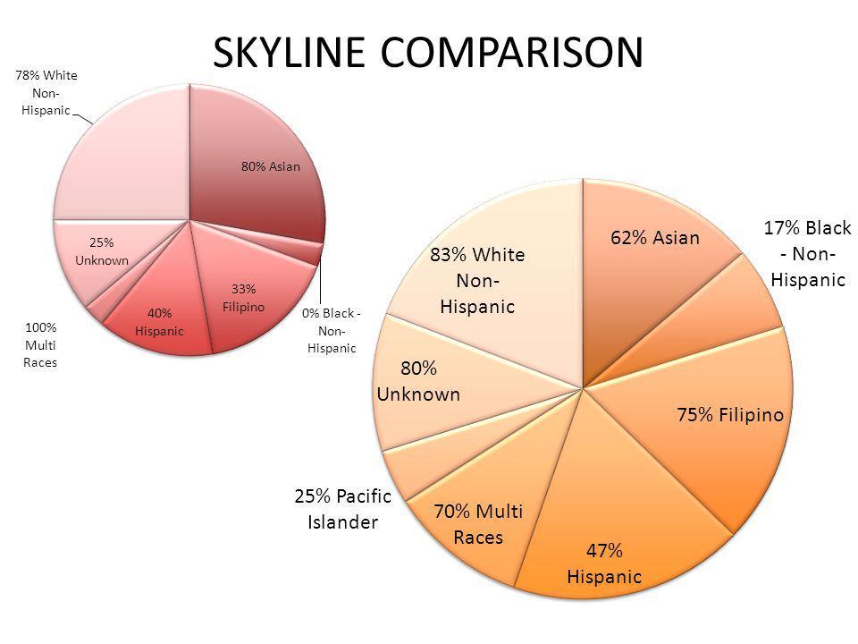 SKYLINE COMPARISON