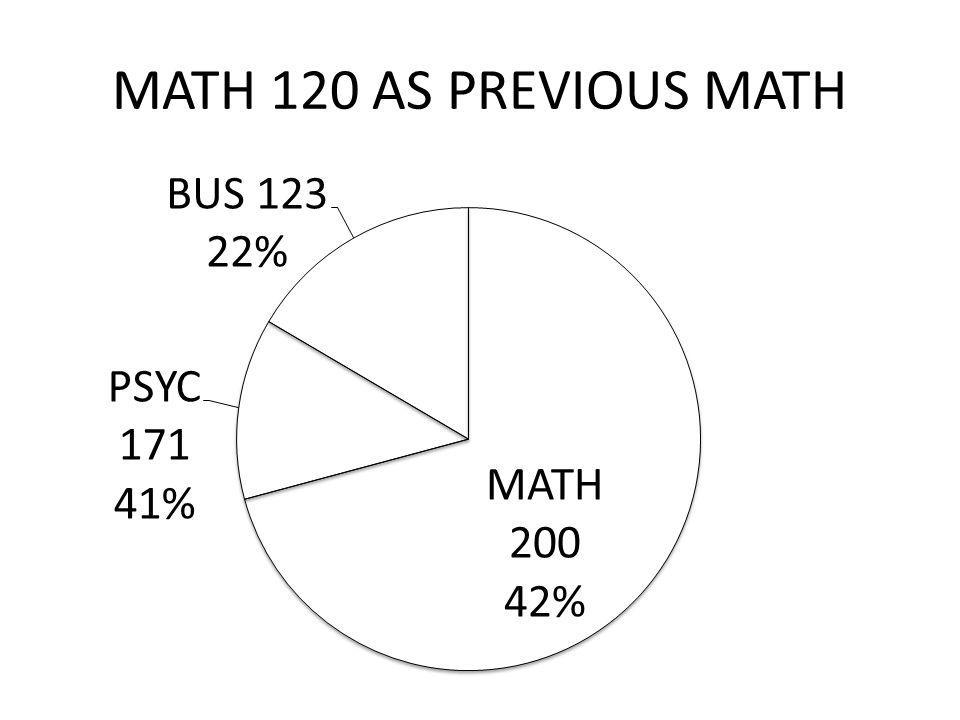 MATH 120 AS PREVIOUS MATH
