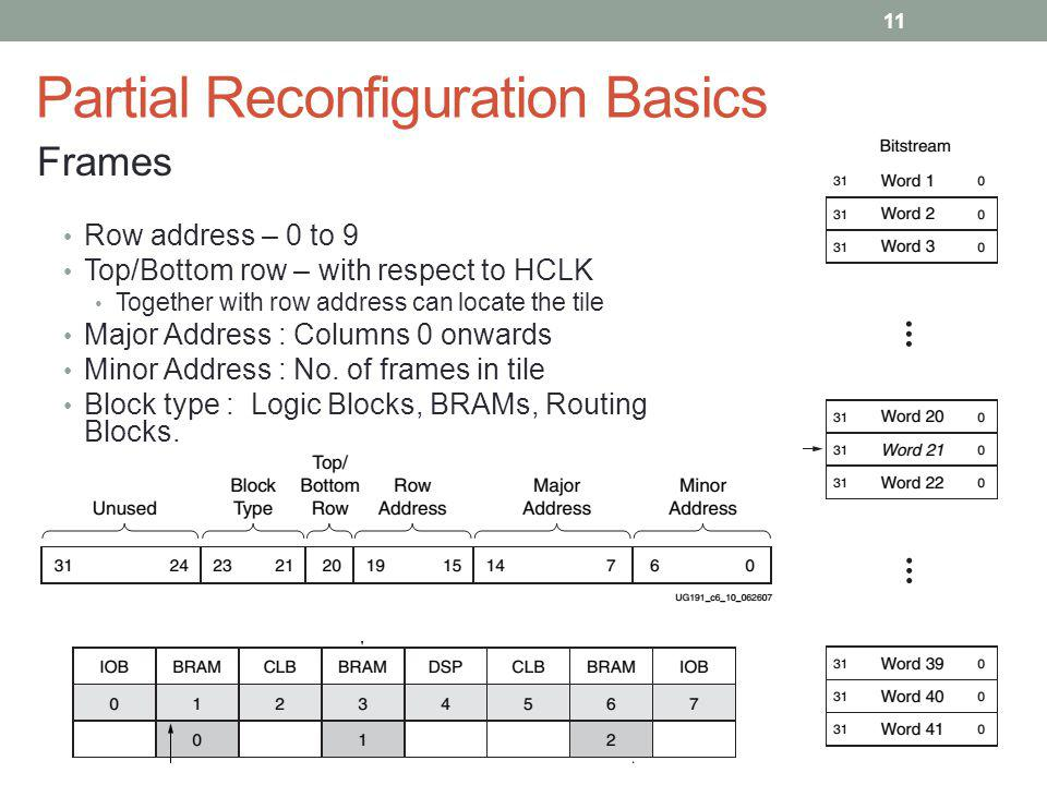 Partial Reconfiguration Basics Row address – 0 to 9 Top/Bottom row – with respect to HCLK Together with row address can locate the tile Major Address