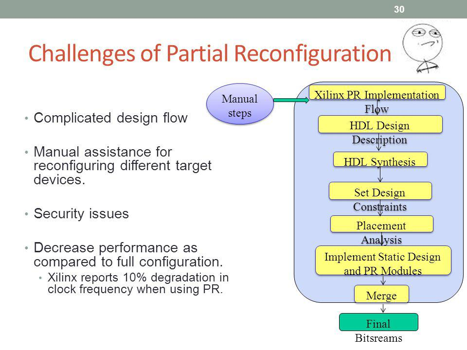 Challenges of Partial Reconfiguration Complicated design flow Manual assistance for reconfiguring different target devices. Security issues Decrease p