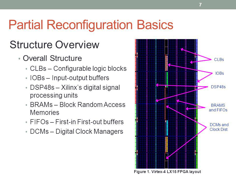 Partial Reconfiguration Basics Overall Structure CLBs – Configurable logic blocks IOBs – Input-output buffers DSP48s – Xilinxs digital signal processi