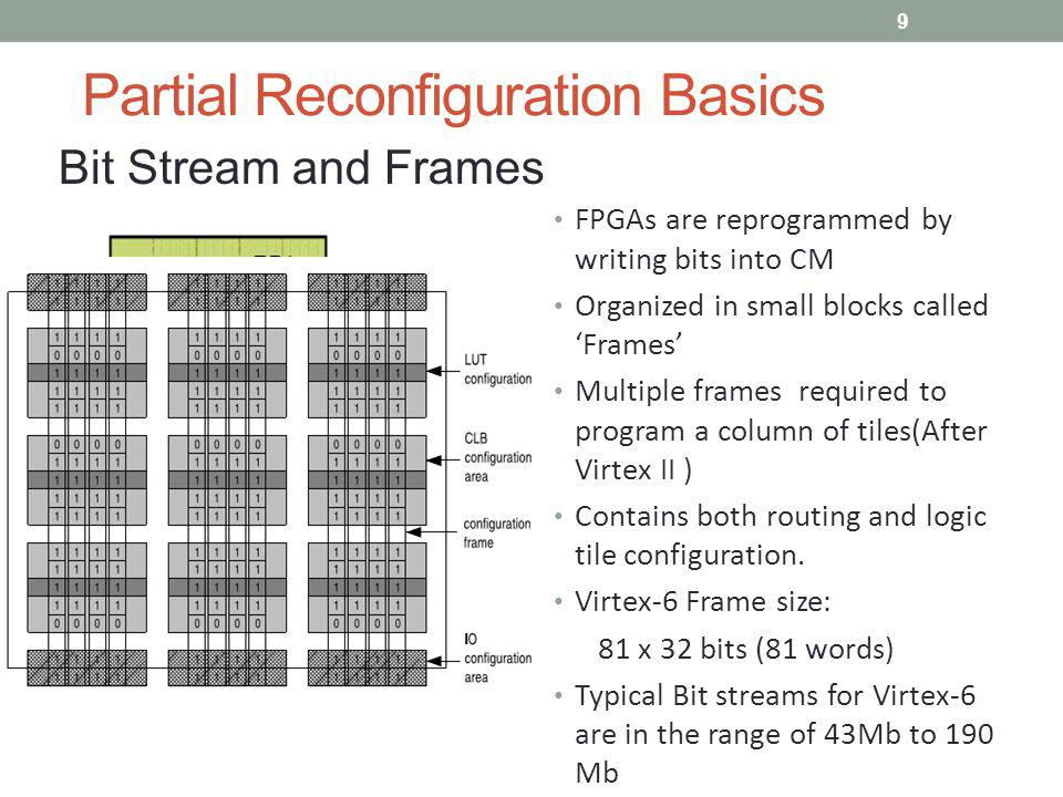 Partial Reconfiguration Basics Bit Stream and Frames FPGAs are reprogrammed by writing bits into CM Organized in small blocks called Frames Multiple f