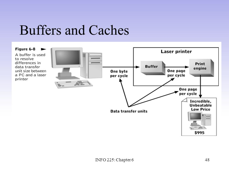 48 Buffers and Caches INFO 225: Chapter 6