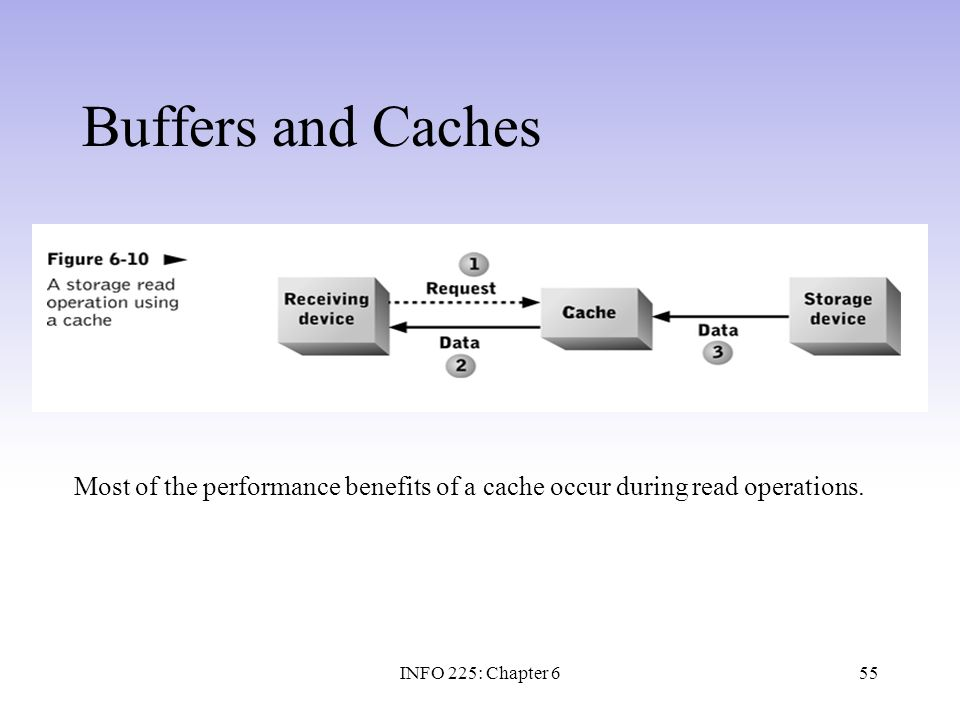 55 Buffers and Caches Most of the performance benefits of a cache occur during read operations. INFO 225: Chapter 6