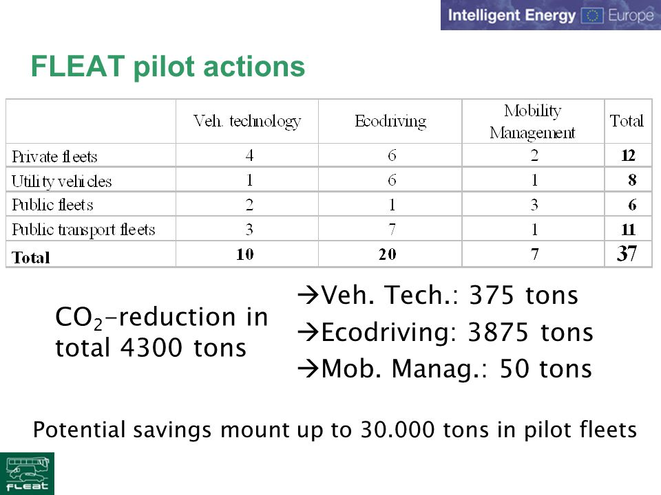 FLEAT pilot actions CO 2 -reduction in total 4300 tons Veh.