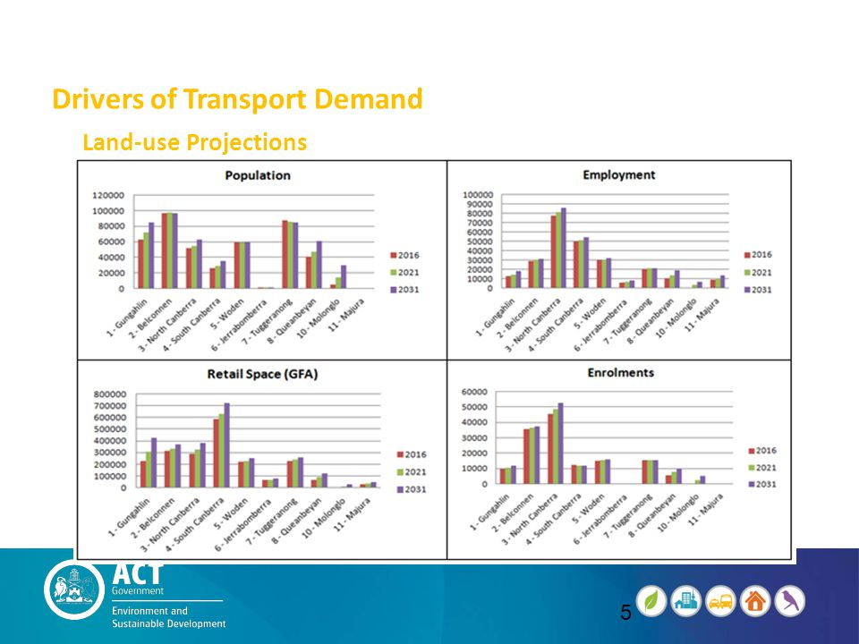 Drivers of Transport Demand Land-use Projections 5