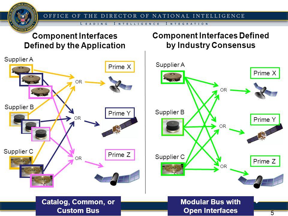 6 Software Layering Diagram SUMO defines the interfaces through industry consensus