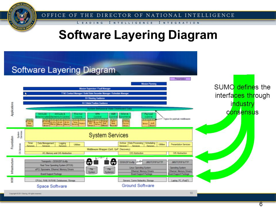 27 SUMOMIL-STD-1553 SUMO proposes the development and implementation of a universal Architecture of Standards that will define the electrical and data interfaces for a satellite bus MIL-STD-1553 is a military standard published by the US DoD that describes the method of communication and the electrical interface requirements for subsystems connected to the data bus.