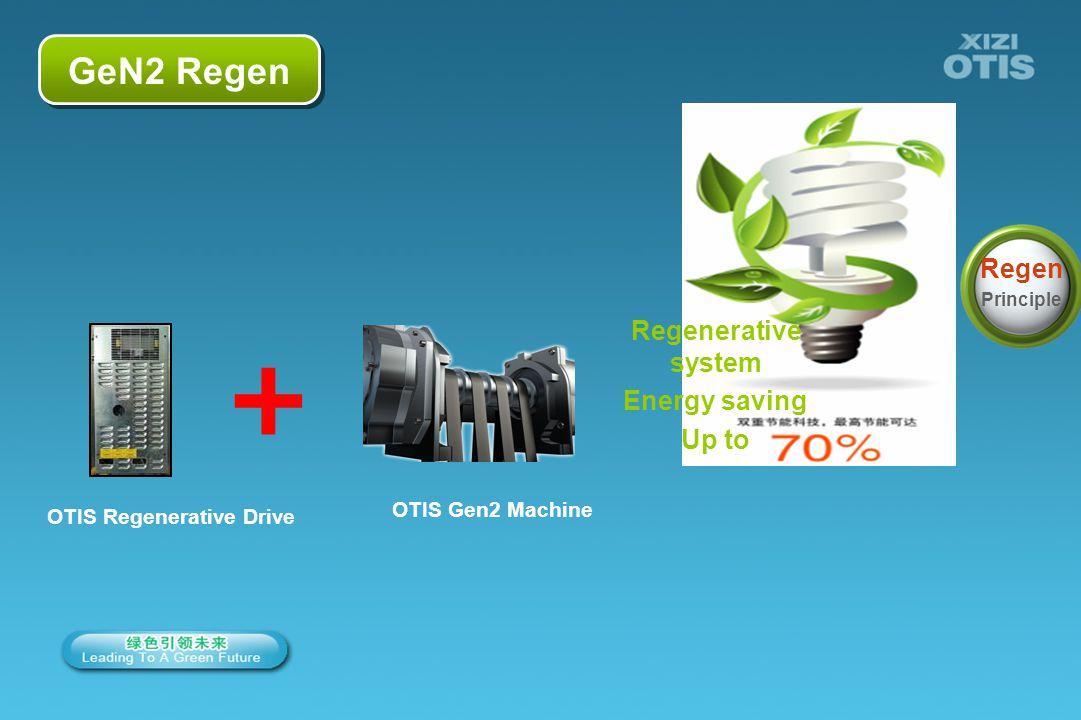 8/66 OTIS Gen2 Machine Regenerative system Energy saving Up to Regen Principle GeN2 Regen OTIS Regenerative Drive +