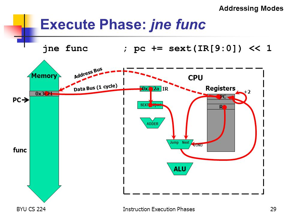 Memory BYU CS 224 Instruction Execution Phases29 Addressing Modes Registers CPU ADDER Execute Phase: jne func jne func ; pc += sext(IR[9:0]) << 1 PC R2 IR Data Bus (1 cycle) 0x3c2a Address Bus PC 0x3c21 ALU +2 SEXT[9:0]<<1 func COND Jump Next