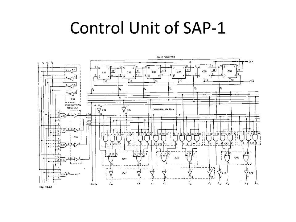 Control Unit of SAP-1