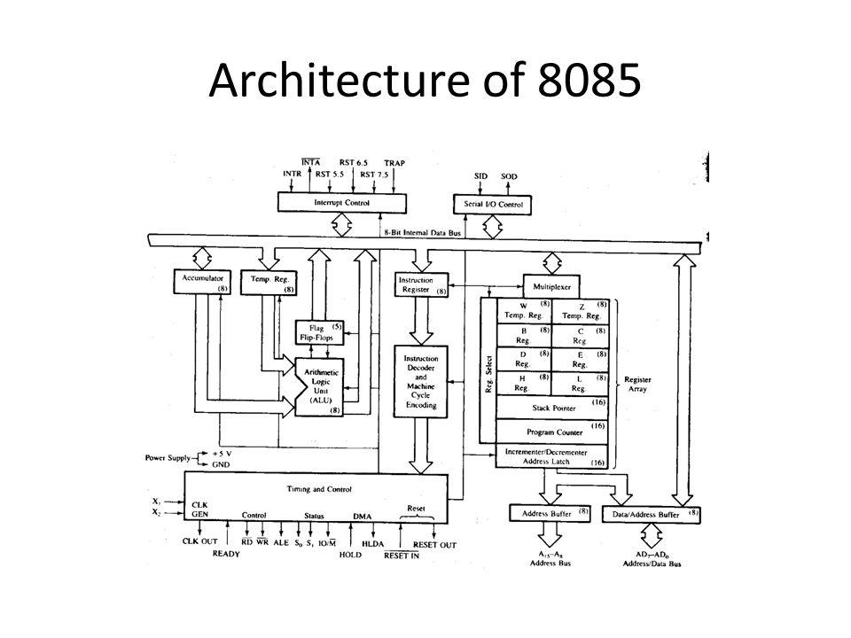 Architecture of 8085