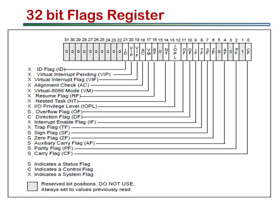 32 bit Flags Register