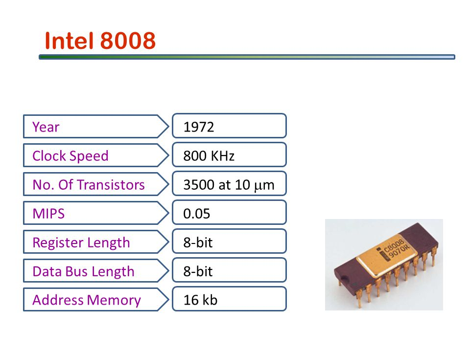 Intel 8008 Year1972 Clock Speed800 KHz No. Of Transistors 3500 at 10 m MIPS0.05 Register Length8-bit Data Bus Length8-bit Address Memory16 kb