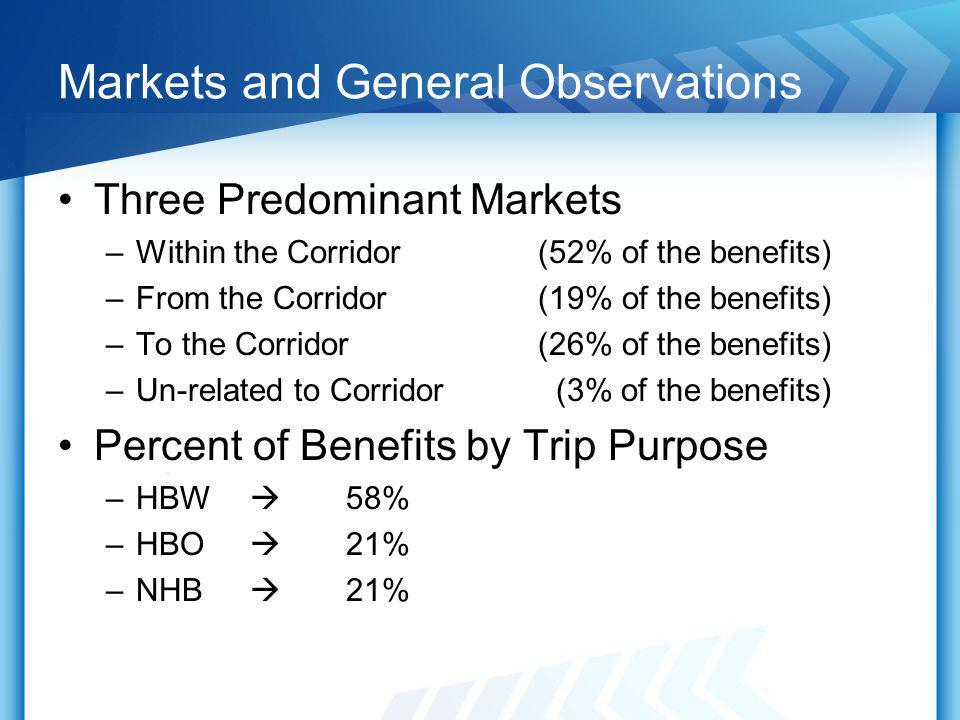Markets and General Observations Three Predominant Markets –Within the Corridor (52% of the benefits) –From the Corridor (19% of the benefits) –To the Corridor (26% of the benefits) –Un-related to Corridor (3% of the benefits) Percent of Benefits by Trip Purpose –HBW 58% –HBO 21% –NHB 21%