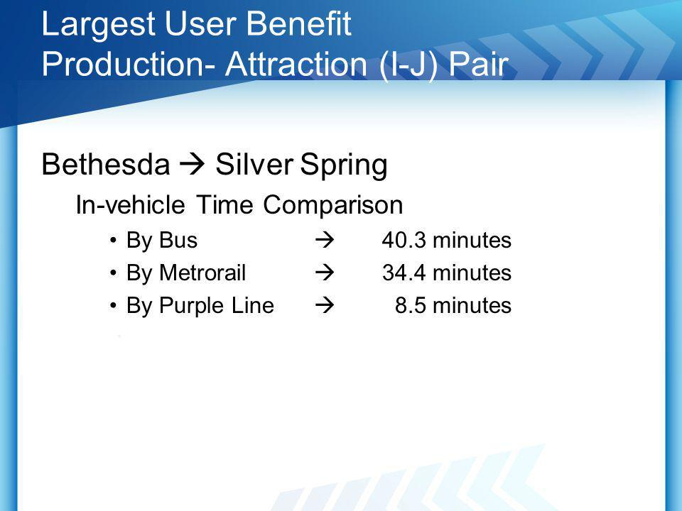 Largest User Benefit Production- Attraction (I-J) Pair Bethesda Silver Spring In-vehicle Time Comparison By Bus 40.3 minutes By Metrorail 34.4 minutes By Purple Line 8.5 minutes