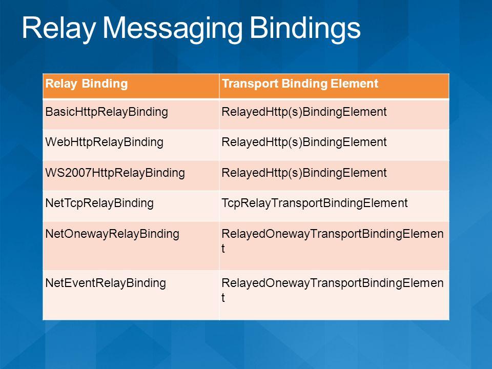 Relay BindingTransport Binding Element BasicHttpRelayBindingRelayedHttp(s)BindingElement WebHttpRelayBindingRelayedHttp(s)BindingElement WS2007HttpRelayBindingRelayedHttp(s)BindingElement NetTcpRelayBindingTcpRelayTransportBindingElement NetOnewayRelayBindingRelayedOnewayTransportBindingElemen t NetEventRelayBindingRelayedOnewayTransportBindingElemen t