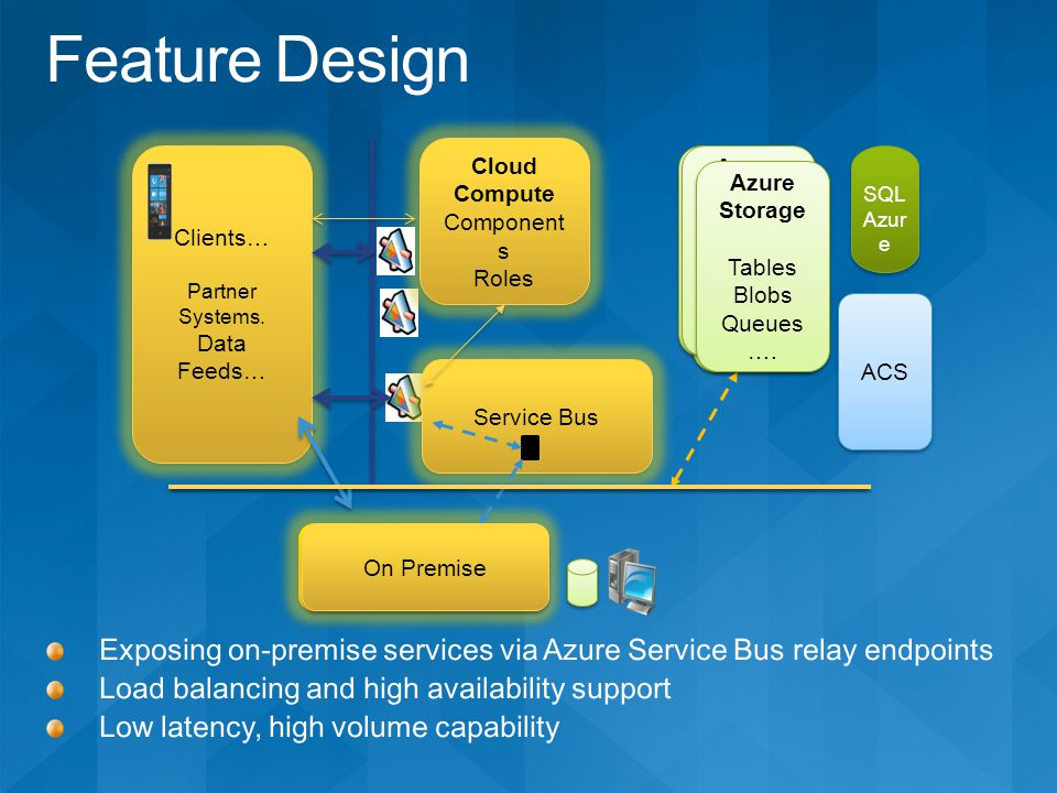 Service Bus On Premise Azure Storage Tables Blobs Queues ….