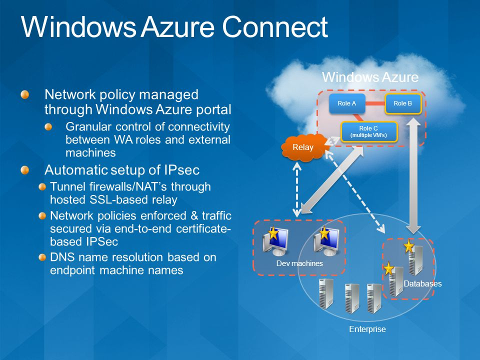 Enterprise Windows Azure Databases Dev machines Relay Role B Role A Role C (multiple VMs) Role C (multiple VMs)