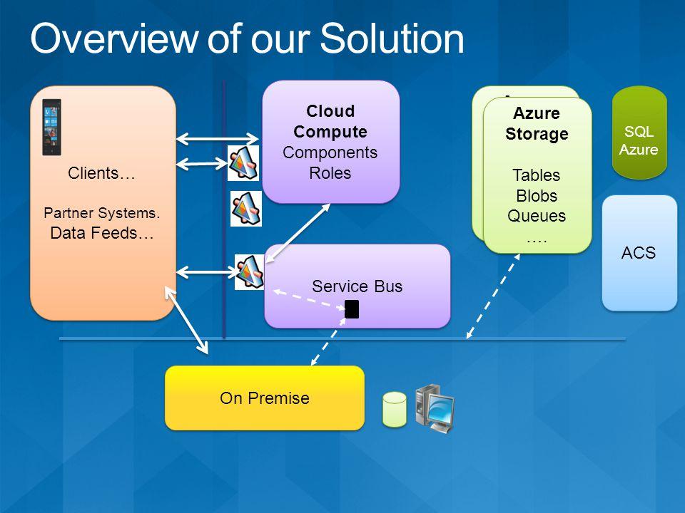 Service Bus On Premise Azure Storage Tables Blobs Queues …. Azure Storage Tables Blobs Queues …. Cloud Compute Components Roles Clients… Partner Syste