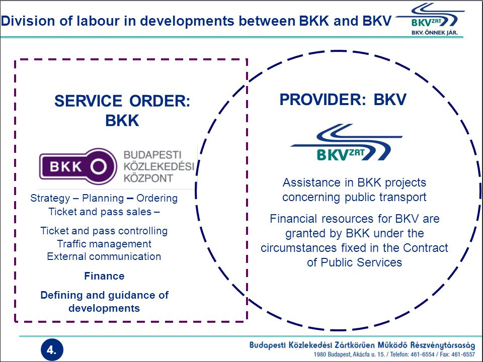 Division of labour in developments between BKK and BKV SERVICE ORDER: BKK PROVIDER: BKV Strategy – Planning – Ordering Ticket and pass sales – Ticket