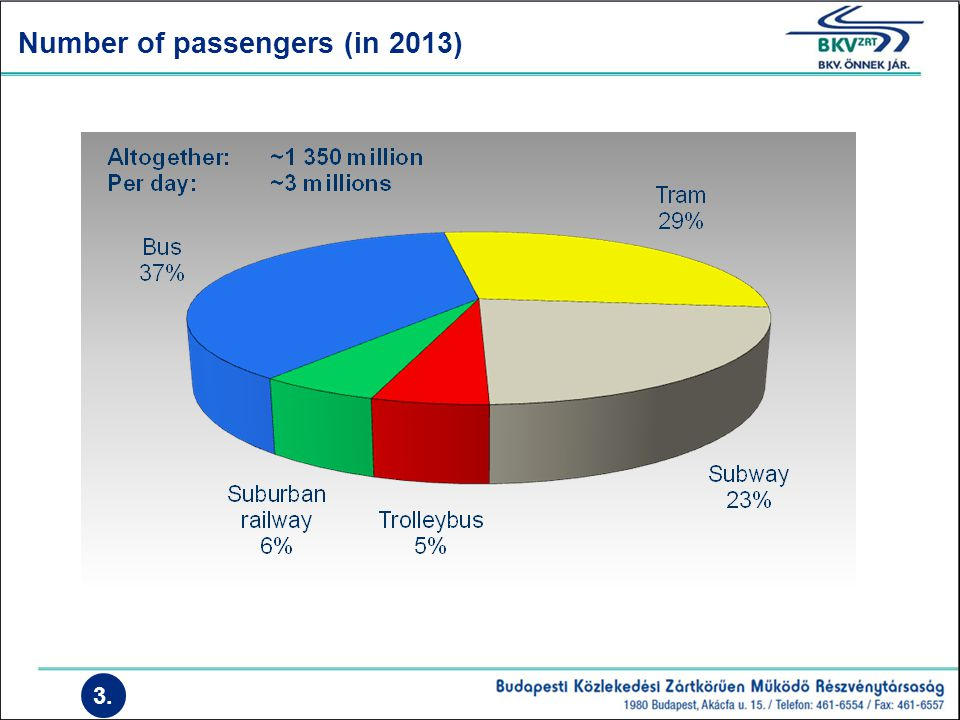 Number of passengers (in 2013) 3.