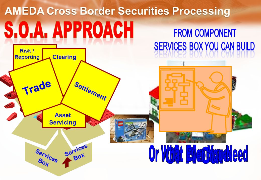 Services Box Services Box Trade Settlement Clearing Asset Servicing Risk / Reporting AMEDA Cross Border Securities Processing