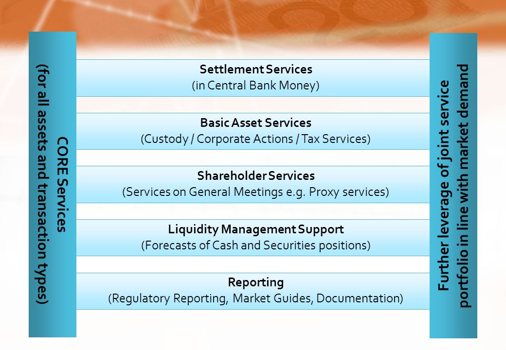 Settlement Services (in Central Bank Money) Basic Asset Services (Custody / Corporate Actions / Tax Services) Shareholder Services (Services on General Meetings e.g.