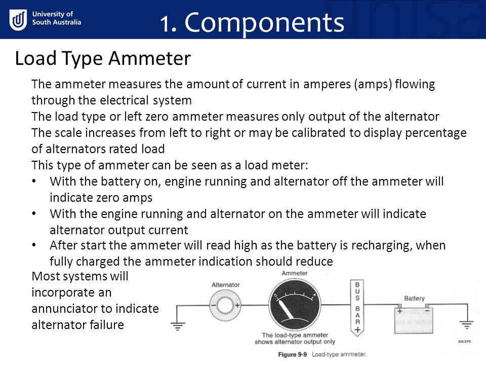1. Components Load Type Ammeter The ammeter measures the amount of current in amperes (amps) flowing through the electrical system The load type or le