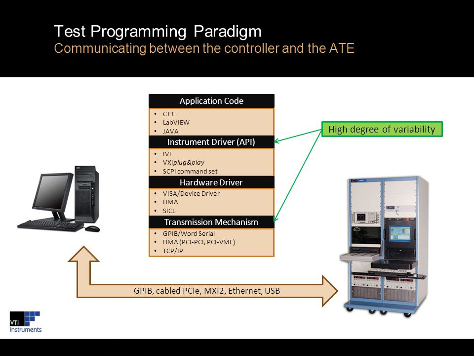 © VTI Instruments Corp. Test Programming Paradigm Communicating between the controller and the ATE GPIB, cabled PCIe, MXI2, Ethernet, USB Application