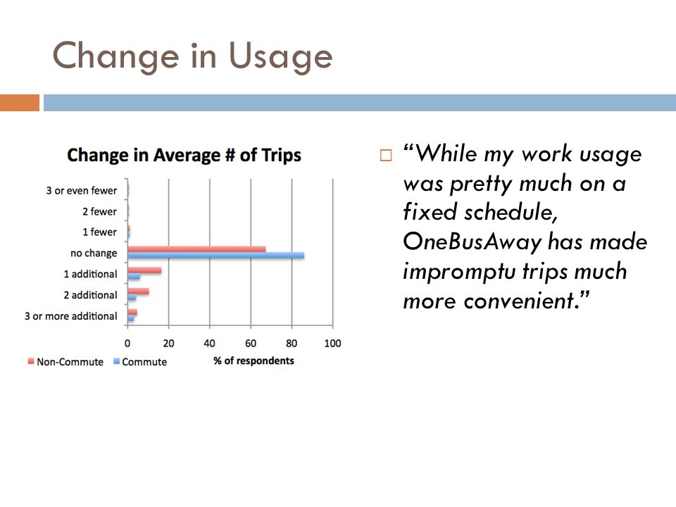 Change in Usage While my work usage was pretty much on a fixed schedule, OneBusAway has made impromptu trips much more convenient.