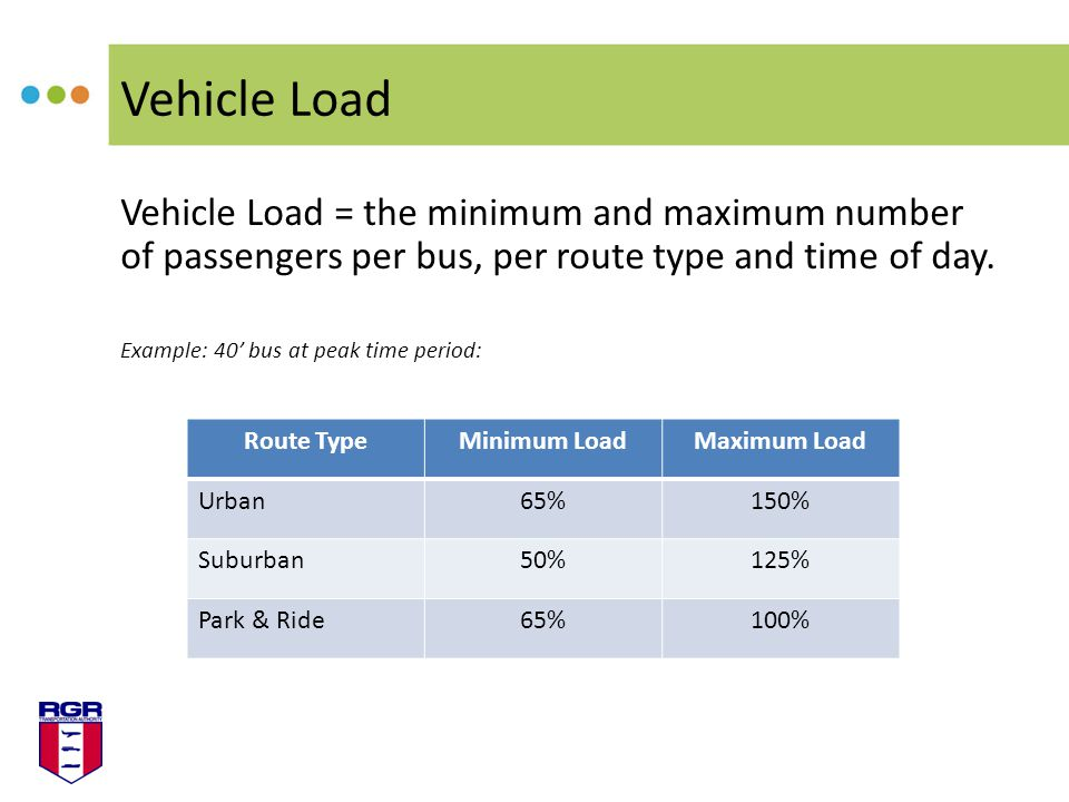 Vehicle Load Vehicle Load = the minimum and maximum number of passengers per bus, per route type and time of day.