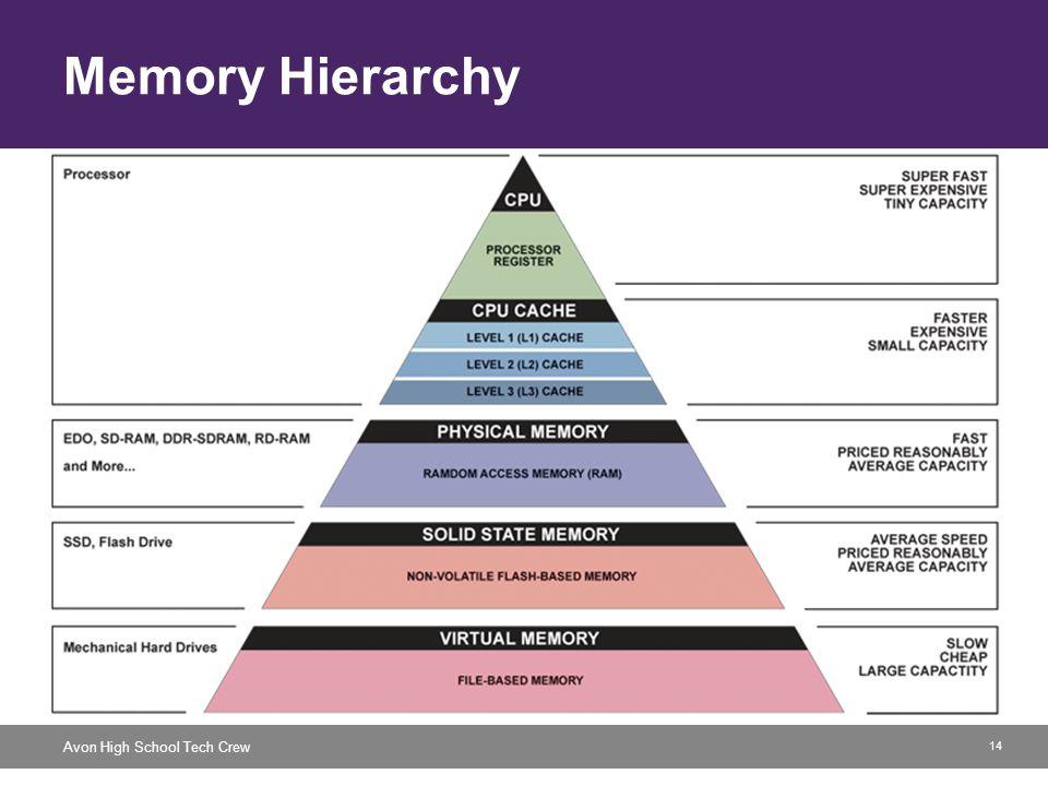 14 Avon High School Tech Crew Memory Hierarchy