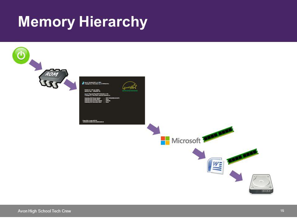 15 Avon High School Tech Crew Memory Hierarchy