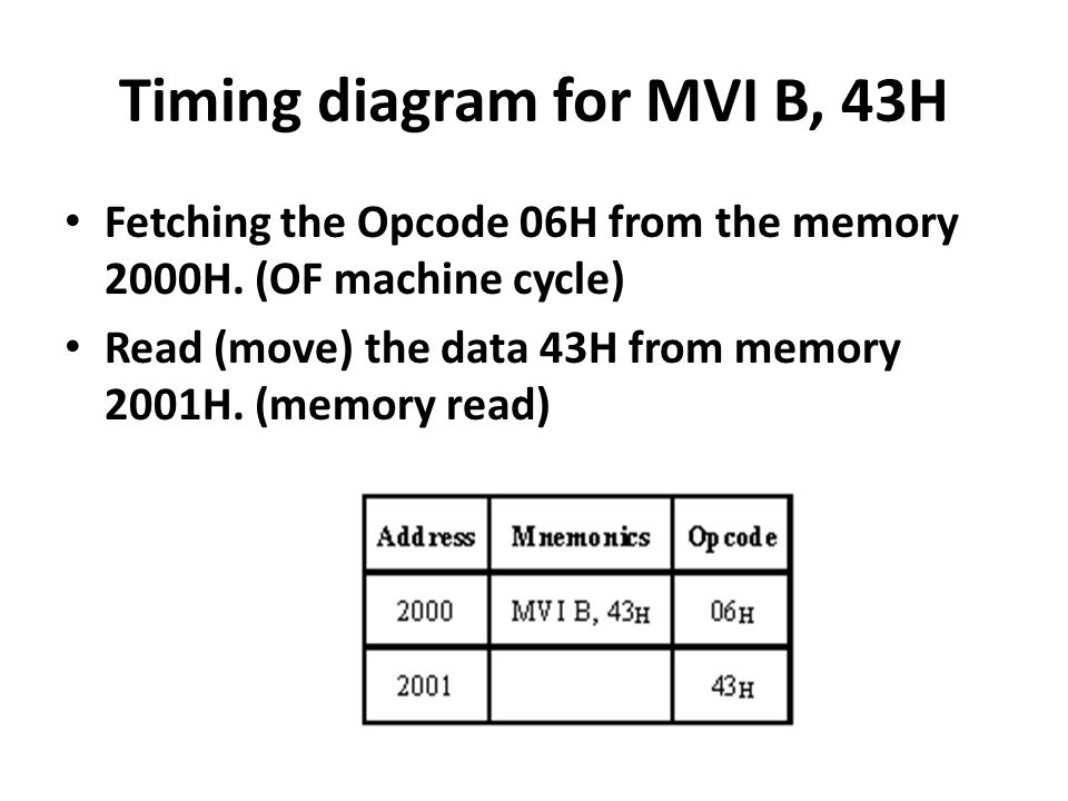 Timing diagram for MVI B, 43H Fetching the Opcode 06H from the memory 2000H.