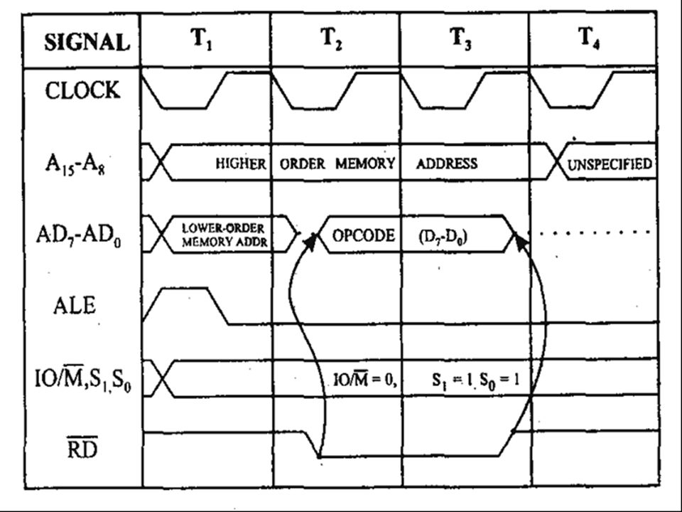 Memory Read Machine Cycle of 8085: The memory read machine cycle is executed by the processor to read a data byte from memory.