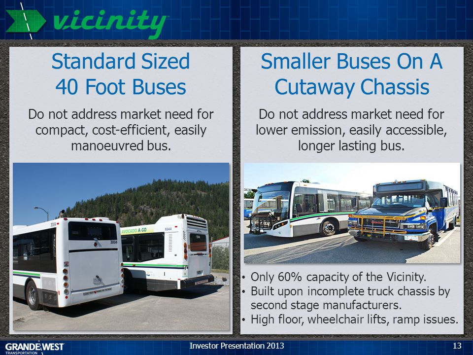 13 Standard Sized 40 Foot Buses Do not address market need for compact, cost-efficient, easily manoeuvred bus.