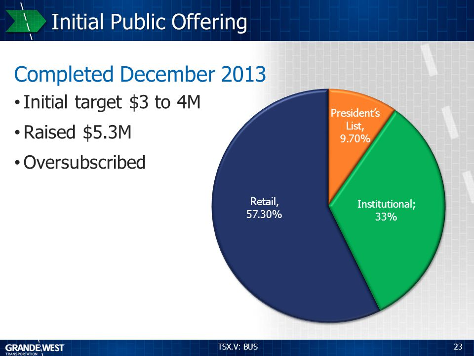 23 Initial Public Offering Completed December 2013 Initial target $3 to 4M Raised $5.3M Oversubscribed