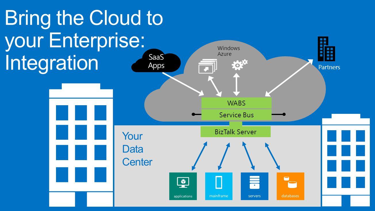 Bring the Cloud to your Enterprise: Integration BizTalk Server Your Data Center Service Bus WABS Partners Windows Azure