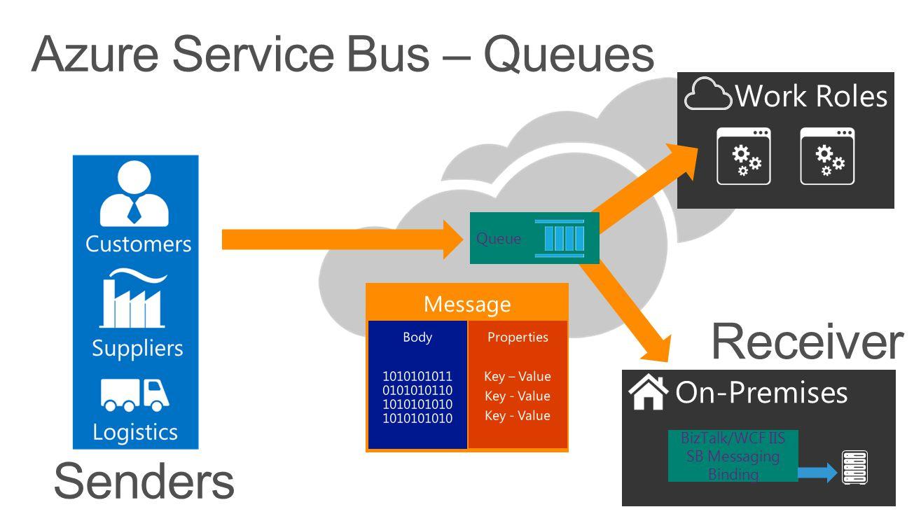 Azure Service Bus – Queues On-Premises BizTalk/WCF IIS SB Messaging Binding Senders Receiver Work Roles Queue