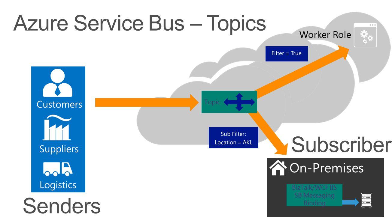Azure Service Bus – Topics On-Premises BizTalk/WCF IIS SB Messaging Binding Topic Senders Subscribers Worker Role