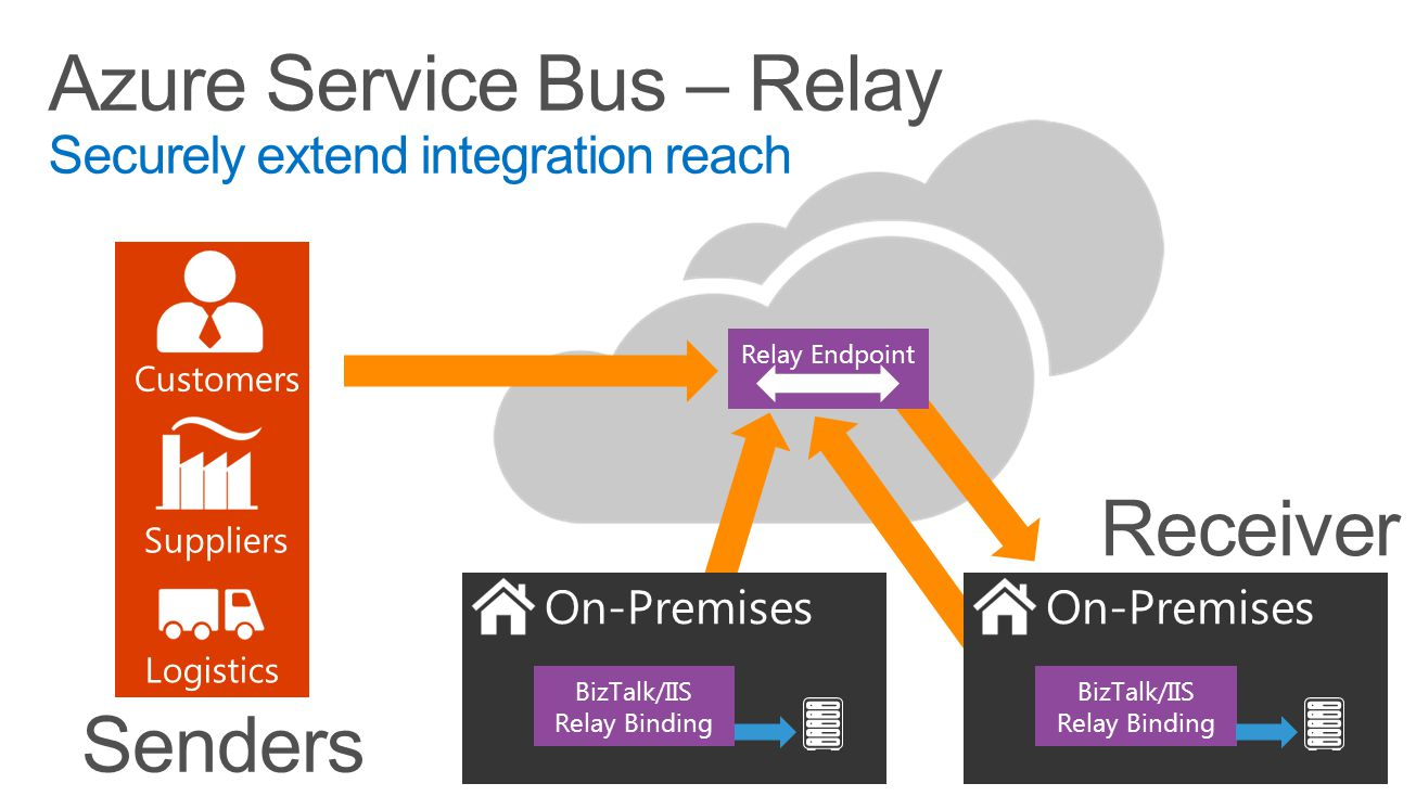 Azure Service Bus – Relay Securely extend integration reach Customers Suppliers Logistics On-Premises BizTalk/IIS Relay Binding Relay Endpoint Senders