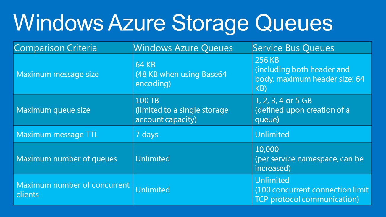 Windows Azure Storage Queues Comparison CriteriaWindows Azure QueuesService Bus Queues Maximum message size 64 KB (48 KB when using Base64 encoding) 256 KB (including both header and body, maximum header size: 64 KB) Maximum queue size 100 TB (limited to a single storage account capacity) 1, 2, 3, 4 or 5 GB (defined upon creation of a queue) Maximum message TTL7 daysUnlimited Maximum number of queuesUnlimited 10,000 (per service namespace, can be increased) Maximum number of concurrent clients Unlimited (100 concurrent connection limit TCP protocol communication)
