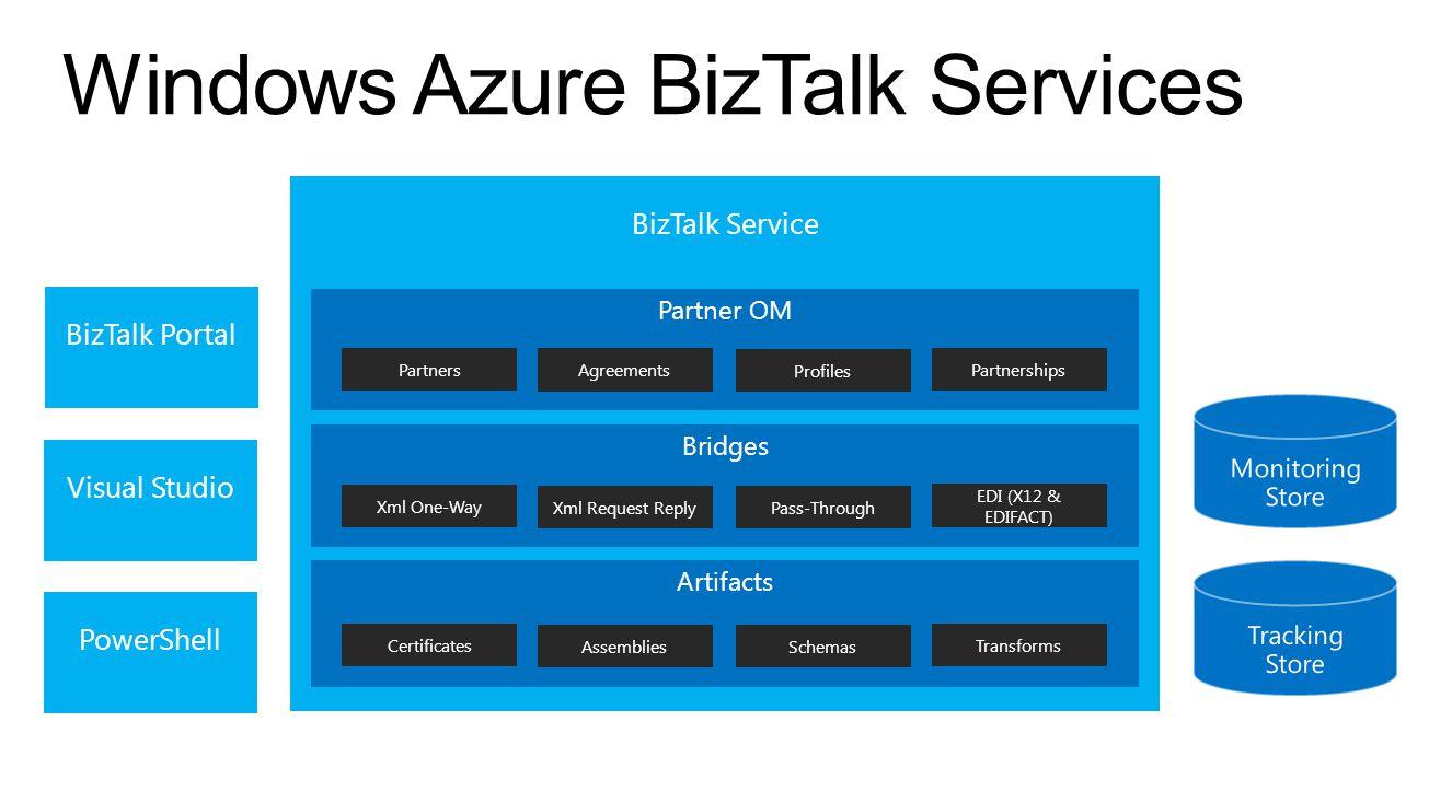 BizTalk Service Windows Azure BizTalk Services Artifacts Schemas TransformsCertificates Assemblies Partner OM Partners Agreements Partnerships Profiles Bridges Pass-Through Xml One-Way Xml Request Reply EDI (X12 & EDIFACT) BizTalk Portal Visual Studio PowerShell
