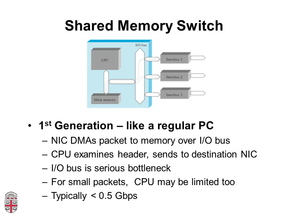 Shared Memory Switch 1 st Generation – like a regular PC –NIC DMAs packet to memory over I/O bus –CPU examines header, sends to destination NIC –I/O b