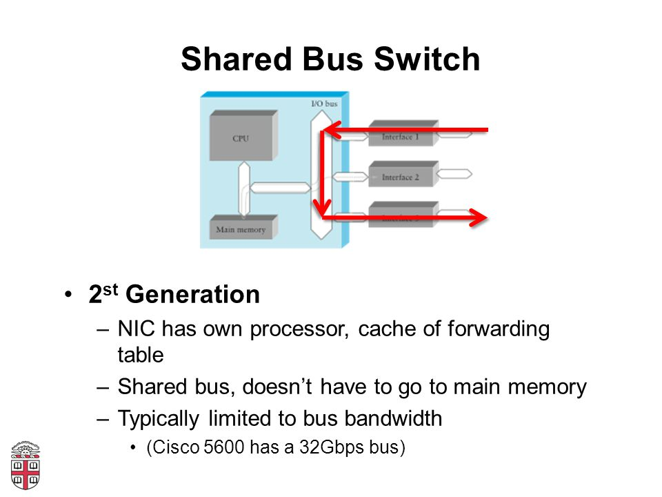 Shared Bus Switch 2 st Generation –NIC has own processor, cache of forwarding table –Shared bus, doesnt have to go to main memory –Typically limited t