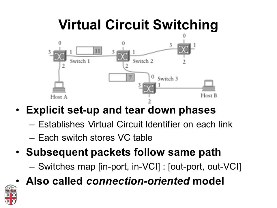 Virtual Circuit Switching Explicit set-up and tear down phases –Establishes Virtual Circuit Identifier on each link –Each switch stores VC table Subse