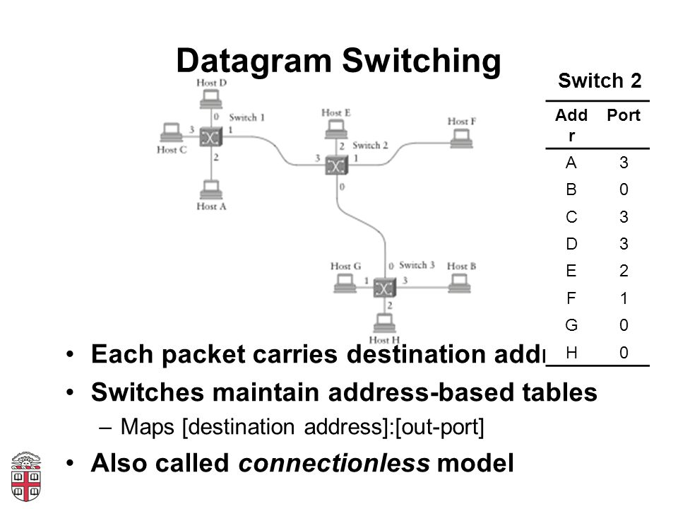 Datagram Switching Each packet carries destination address Switches maintain address-based tables –Maps [destination address]:[out-port] Also called c
