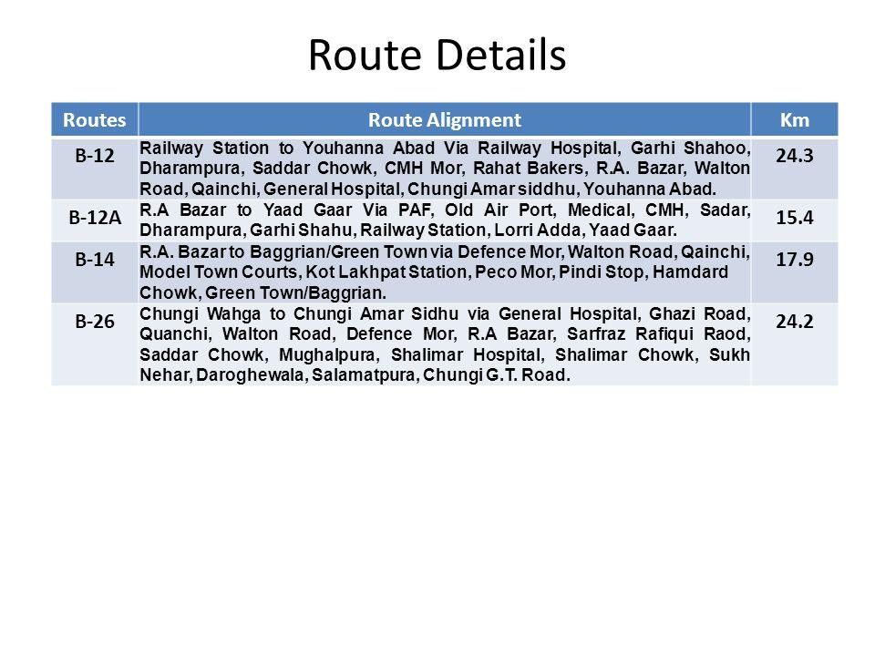 Route Details RoutesRoute AlignmentKm B-12 Railway Station to Youhanna Abad Via Railway Hospital, Garhi Shahoo, Dharampura, Saddar Chowk, CMH Mor, Rahat Bakers, R.A.